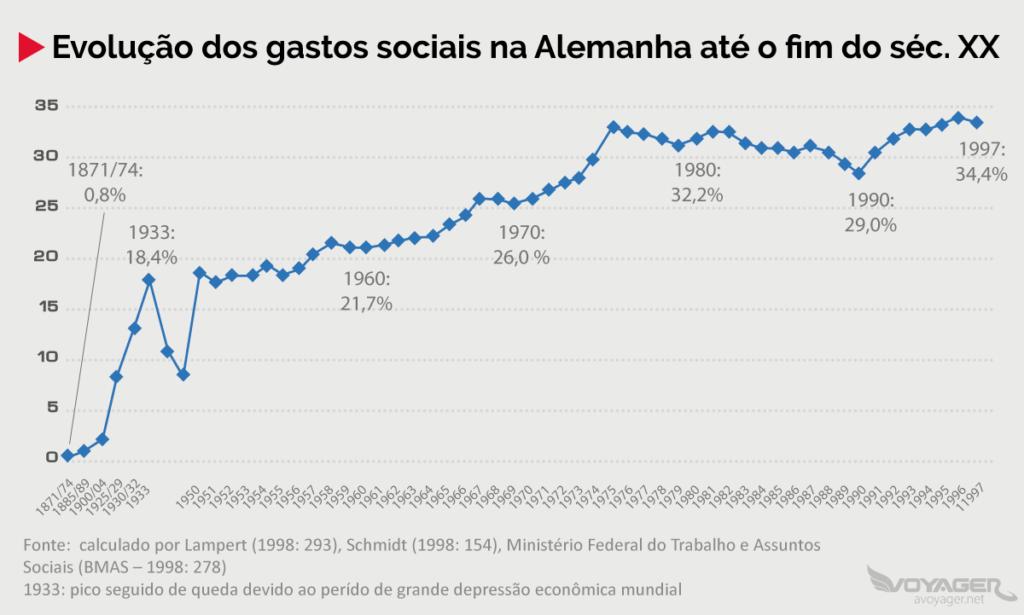 Investimento Social na Alemanha