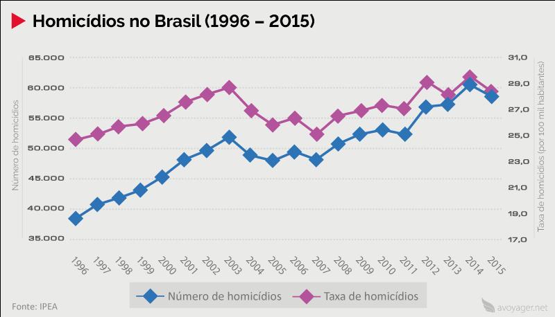 Homicidios no Brasil (1996 – 2015)