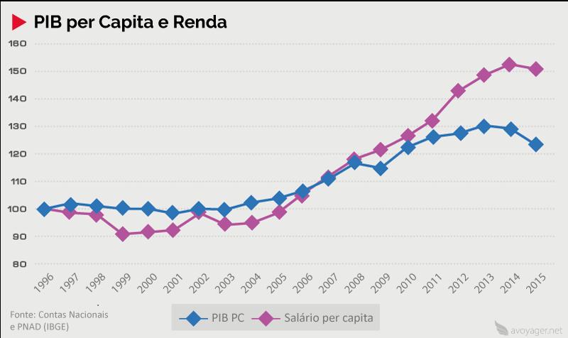 PIB per Capita e Renda no Brasil (1996 – 2015)