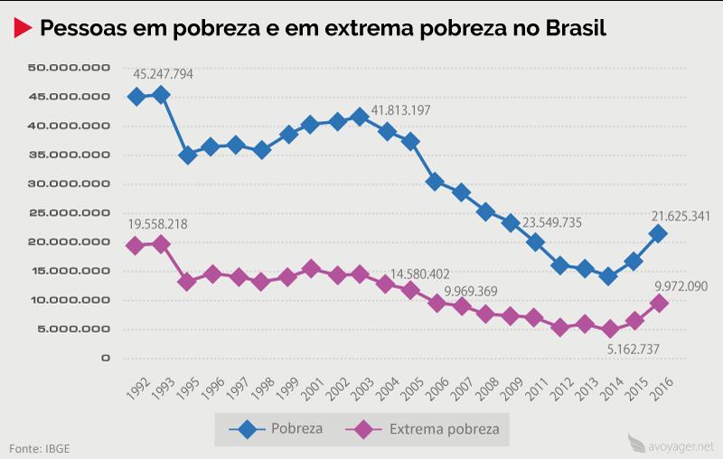 Pessoas vivendo na pobreza e extrema pobreza no Brasil (1992 – 2016)