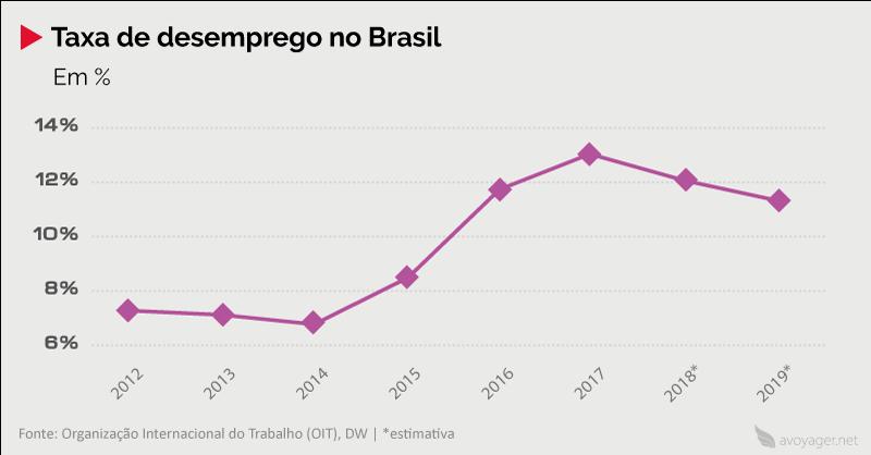 Taxa desemprego no Brasil (2012 – 2019)