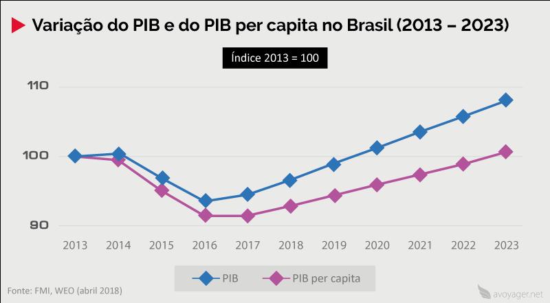 Variação do PIB e PIB per capita no Brasil (2013 – 2023)