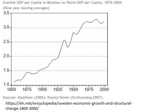 Suécia – Crescimento acelerado nos trinta anos gloriosos