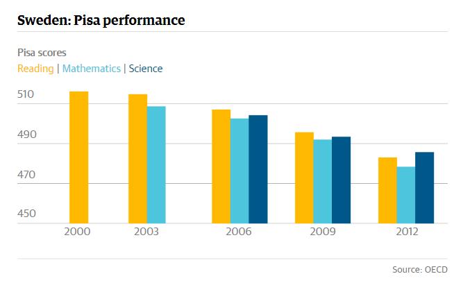 Queda no ranking de performance educacional na Suécia