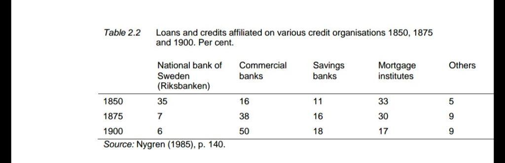 Tabela Crédito dos Bancos Nacionais suecos