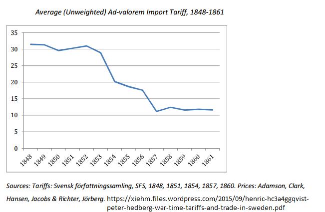Política tarifária para importação da Suécia